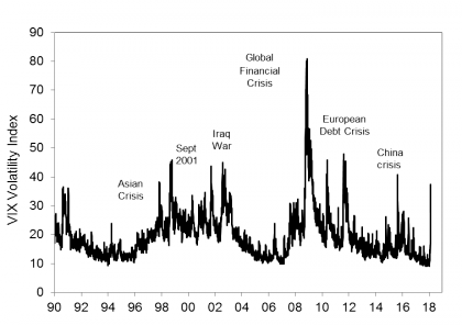 "Chart of the week: ""Back to the future"" on share volatility"