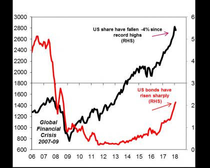US shares vs Government bonds