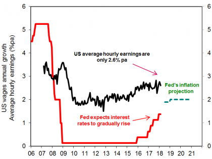 Chart of the week: Could America's 'sweet spot' of strong jobs and mild wages turn sour?