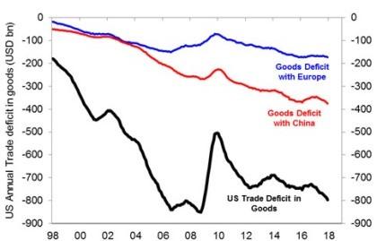 AMERICA'S ANNUAL TRADE DEFICIT IN GOODS