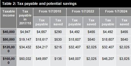Table 2: Tax payable and potential savings