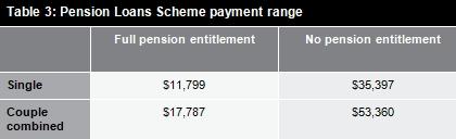 Table 3: Pension Loans Scheme payment range